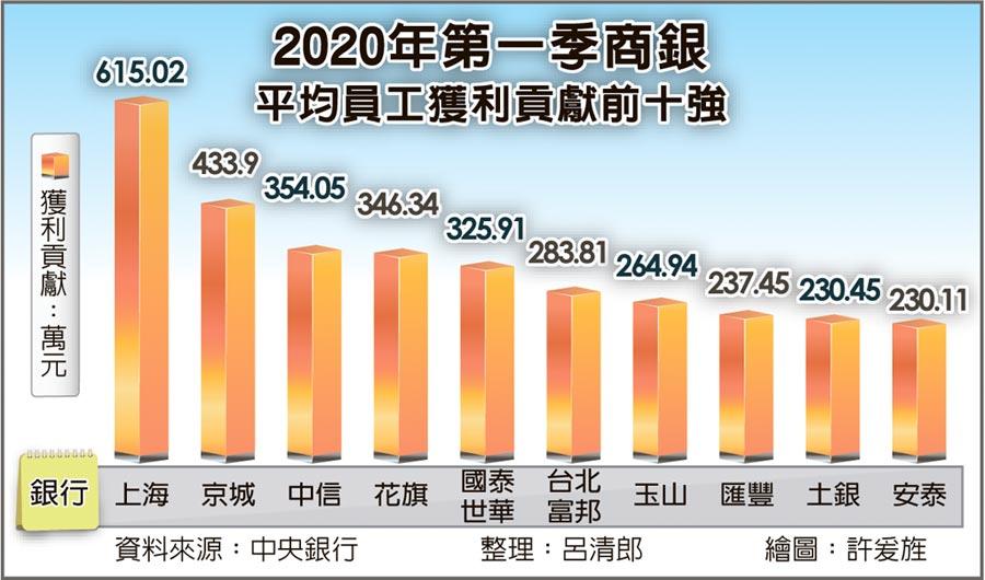 2020年第一季商銀平均員工獲利貢獻前十強