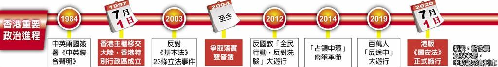 香港重要政治進程