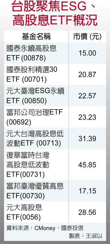 台股聚焦ESG、高股息ETF概況