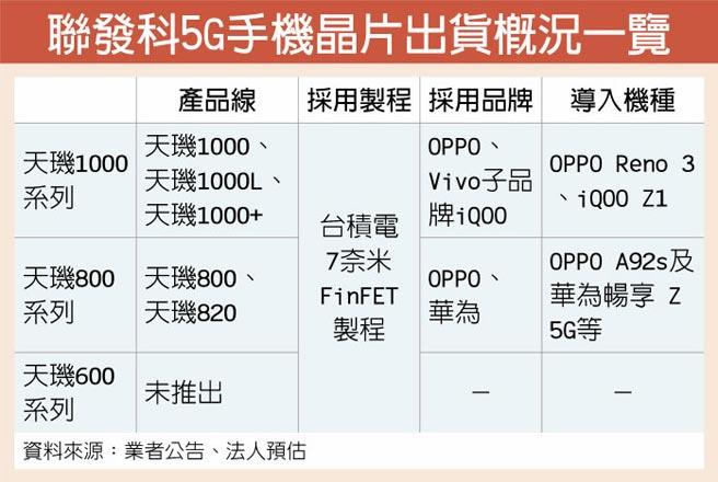 聯發科5G手機晶片出貨概況一覽