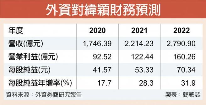 外資對緯穎財務預測