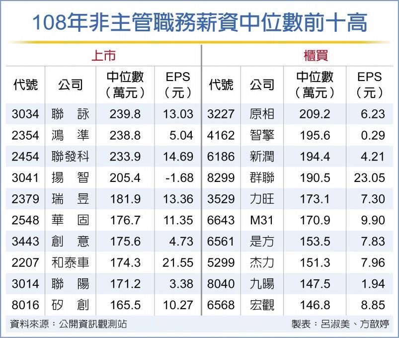 108年非主管職務薪資中位數前十高