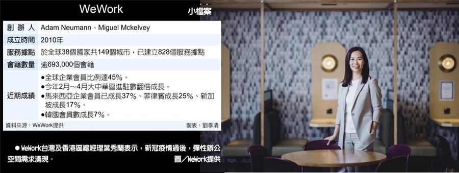 WeWork小檔案 WeWork台灣及香港區總經理葉秀蘭表示,新冠疫情過後,彈性辦公空間需求湧現。圖/WeWork提供