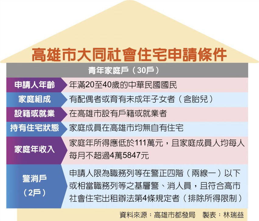 高雄市大同社會住宅申請條件