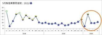 解封激勵需求 5月台經院製造業景氣信號值挺升