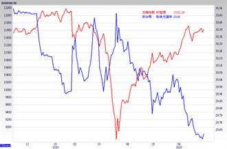 資金簇擁 高價股風起雲湧