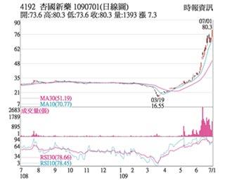 熱門股-杏國 新藥樂觀波段新高