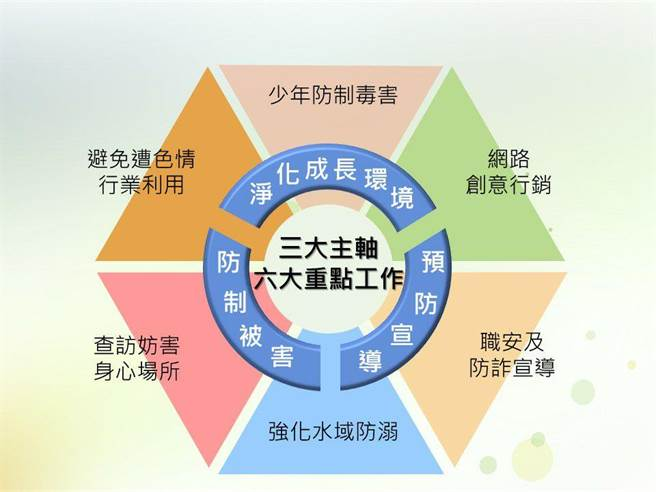 青春專案三大主軸示意圖(內政部提供)