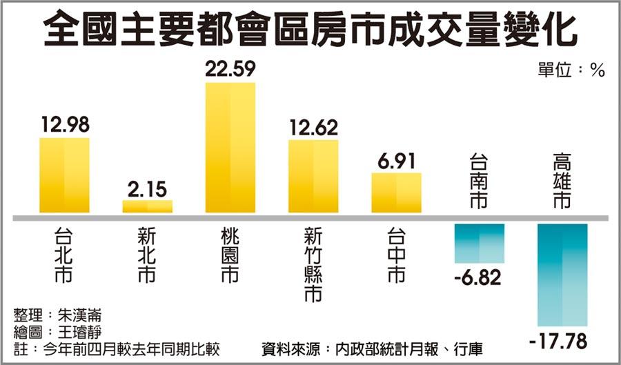全國主要都會區房市成交量變化