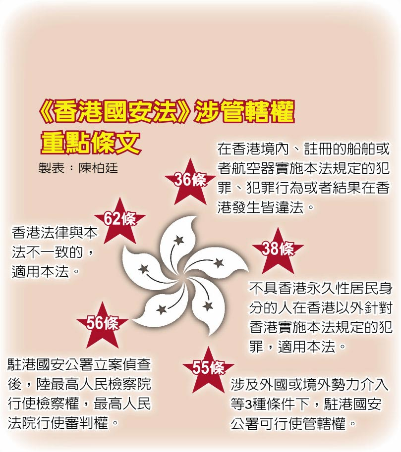 《香港國安法》涉管轄權 重點條文