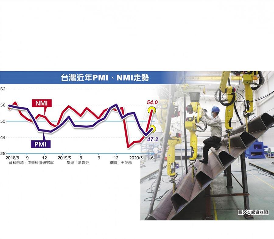 台灣近年PMI、NMI走勢圖/本報資料照