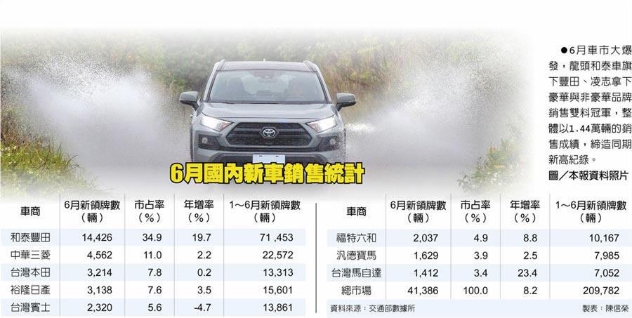 6月國內新車銷售統計6月車市大爆發,龍頭和泰車旗下豐田、凌志拿下豪華與非豪華品牌銷售雙料冠軍,整體以1.44萬輛的銷售成績,締造同期新高紀錄。圖/本報資料照片