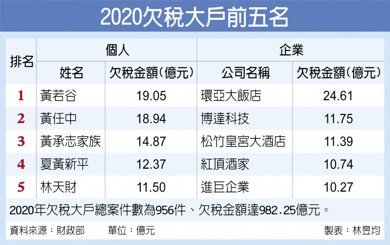 2020欠稅大戶前五名