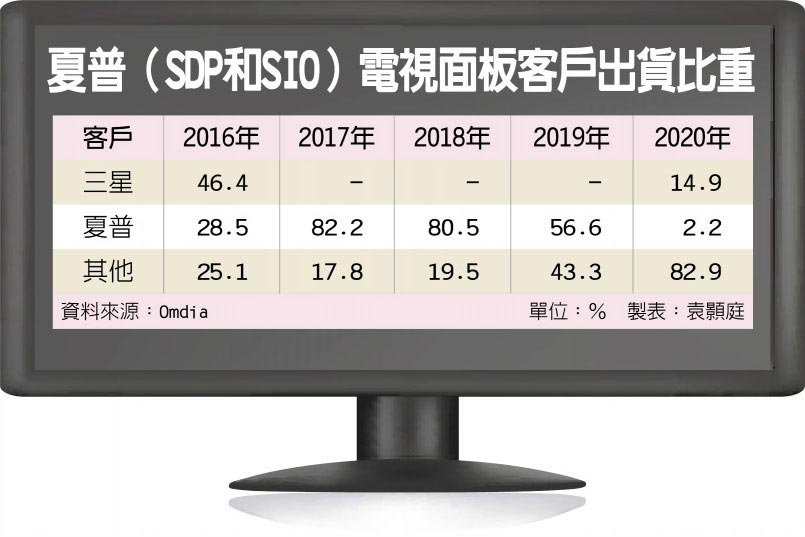 夏普(SDP和SIO)電視面板客戶出貨比重