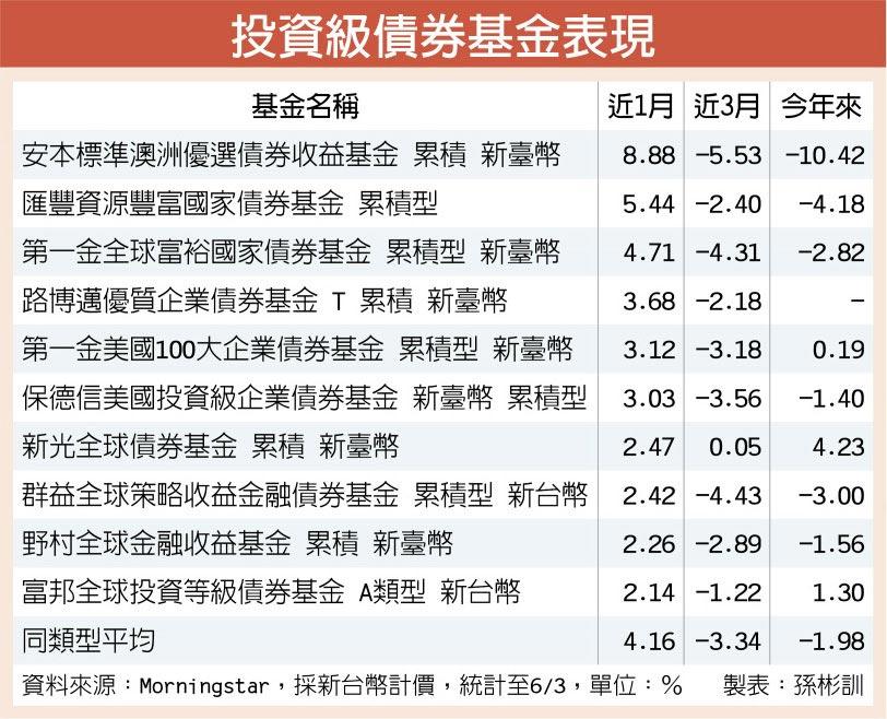 投資級債券基金表現