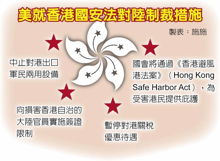 美就香港國安法對陸制裁措施