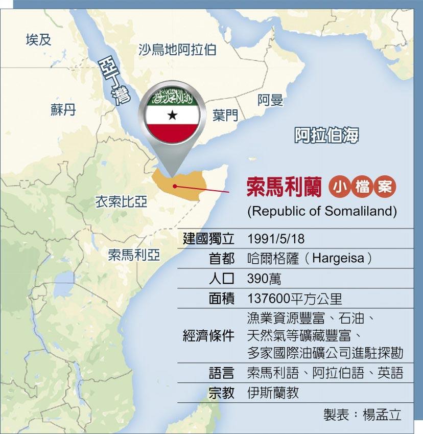 索馬利蘭小檔案