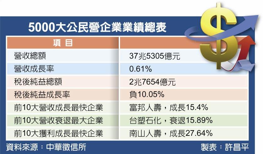 5000大公民營企業業績總表