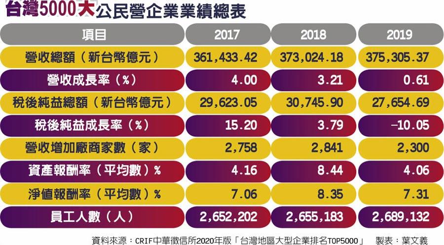 台灣5000大公民營企業業績總表