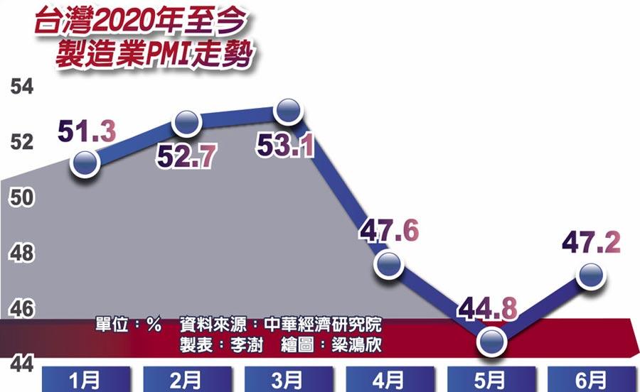 台灣2020年至今製造業PMI走勢