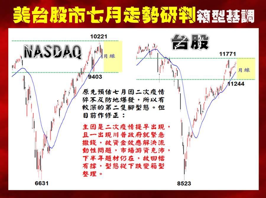 美台股市七月走勢研判。(圖/理財周刊提供)