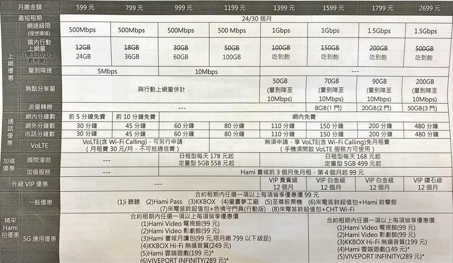 中華電信5G方案。(黃慧雯攝)