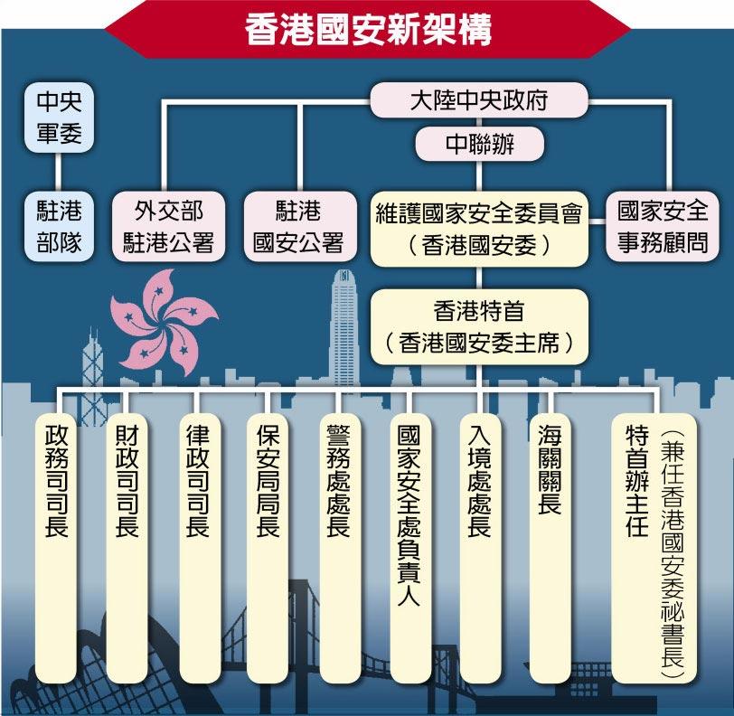 香港國安新架構