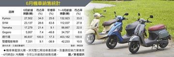 6月機車狂銷8萬輛 7月更旺