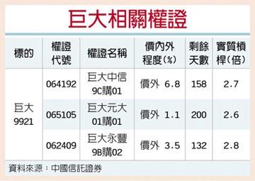 權證星光大道-中國信託證券 巨大 接單熱到明年
