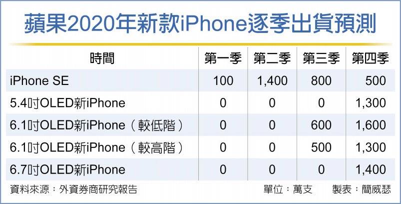蘋果2020年新款iPhone逐季出貨預測
