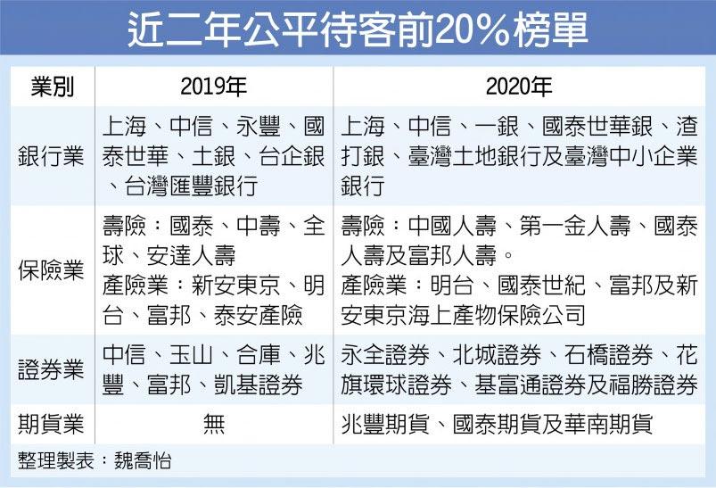 近二年公平待客前20%榜單