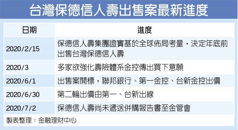 台灣保德信人壽出售案最新進度