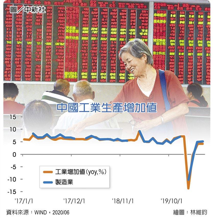 中國工業生產增加值