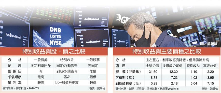 特別收益與股、債之比較;特別收益與主要債種之比較