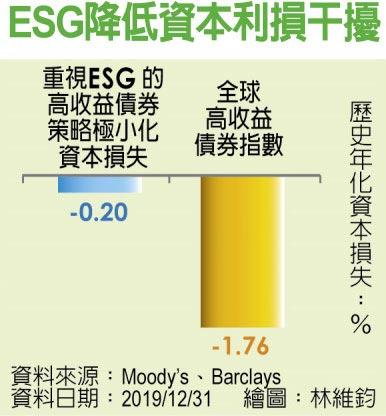 ESG降低資本利損干擾