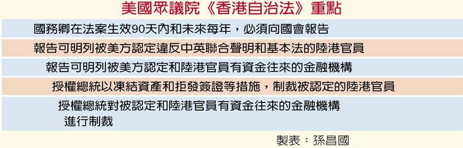 美國眾議院《香港自治法》重點