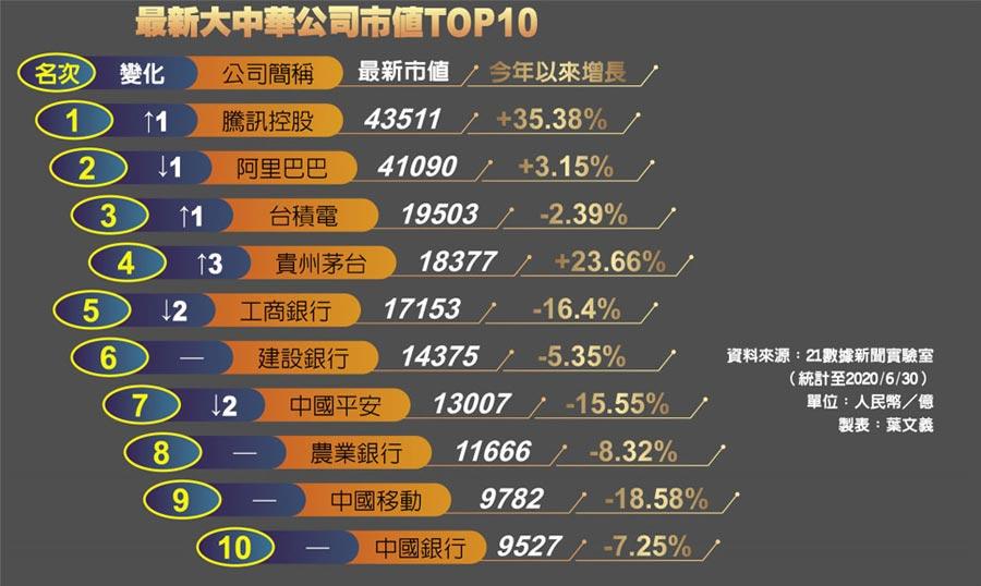 最新大中華公司市值TOP10