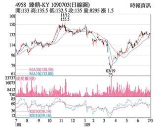 熱門股-臻鼎-KY 買盤敲進股價升溫