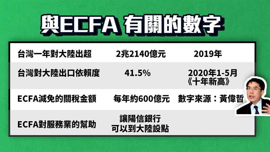 ECFA相關數據。(圖/翻攝自 羅智強臉書)