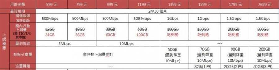 中華電信5G資費表。(圖/業者提供)