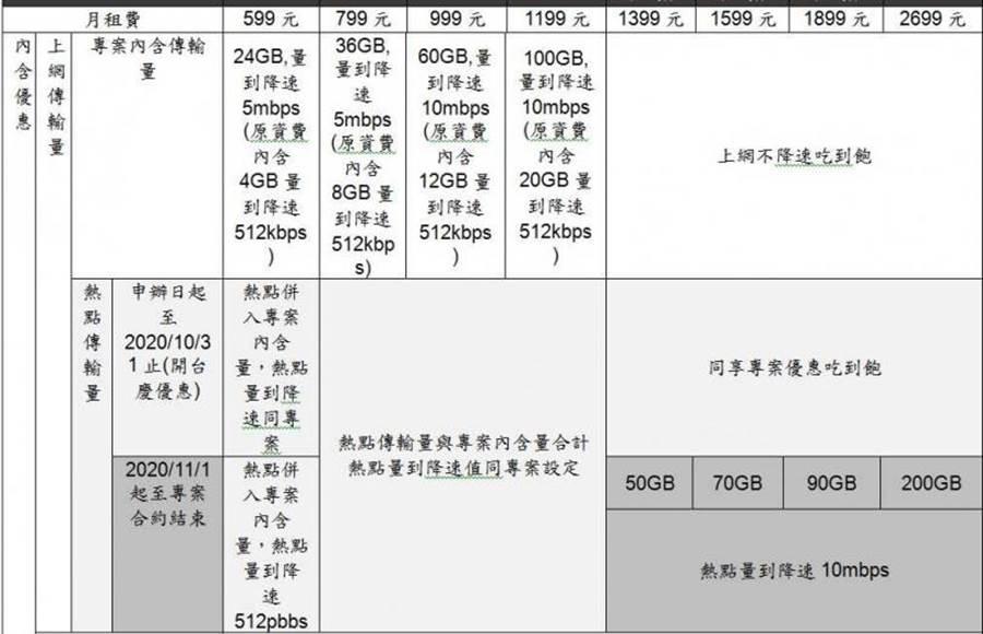 台灣大哥大5G資費表。(圖/業者提供)