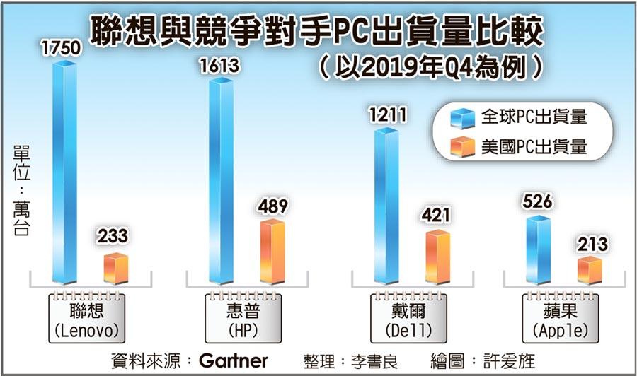 聯想與競爭對手PC出貨量比較