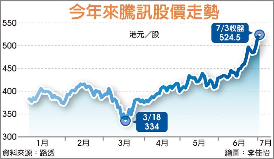 今年來騰訊股價走勢