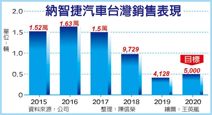納智捷汽車台灣銷售表現