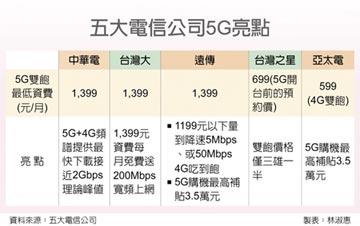 遠傳5G開台 明年拚百萬用戶
