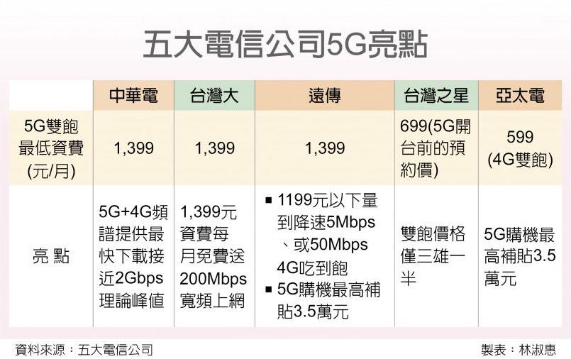 五大電信公司5G亮點