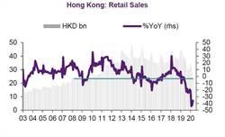 消費民眾撐不起的市場 香港零售額年減二成