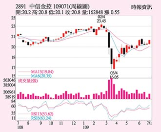 中信金 股價量價齊揚