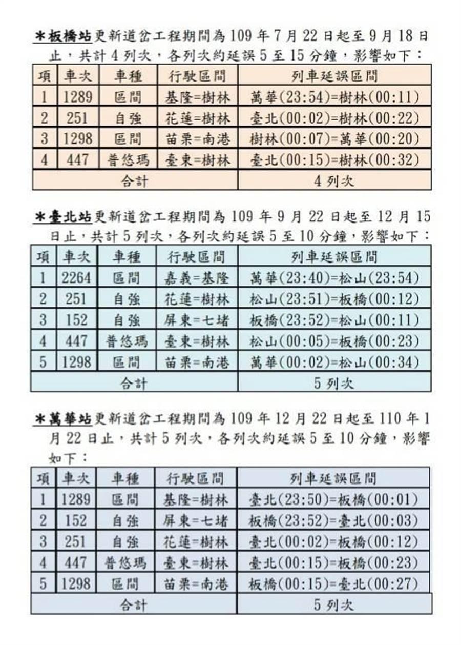 雙北3站施工時間及影響14列車班次。(台鐵局提供)