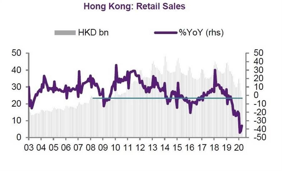 香港零售額估計出現連3年走跌。(圖/法國外貿銀行提供)